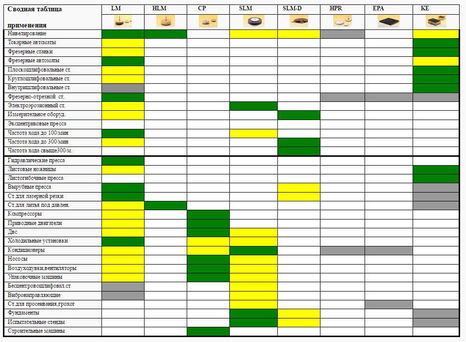 Сводная таблица применения виброопор
