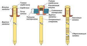 Схемы расположения заклепок