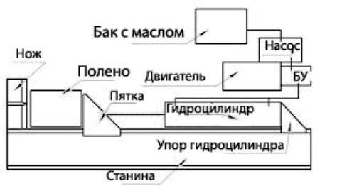 Конструкция дровокола с электродвигателем