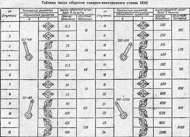 Таблица переключателя вращения шпинделя