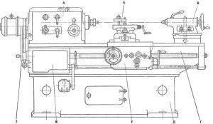 схема токарного станка, где А - передняя бабка, Б - суппорт, В - задняя бабка, Г - станина, Д - основание, Е - фартук, Ж - привод деления и затылования, З - гитара
