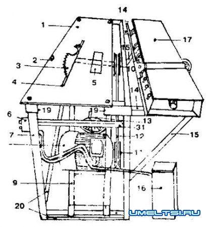 Вид станка с торца: 1 - плита 110х5х1 см; 2 - крепежные болты; 3 - пила; 4 - паз для пилы; 5 - отверстие для фрезы; 6 - автомат ПИВ кнопочный; 7 - ножки; 8 - двигатель; 9 - нижняя рама; 10 - шкив пильного вала; 11 - шкив электромотора; 12 - ремень клиновидный; 13 - колесо механизма натяжения; 14, 15 - фиксаторы рубанка во время простоя; 16 - конденсаторы рабочие и пусковые; 17 - рубанок; 18 - вал для подъемной рамы; 19 - выемка в уголке для рубанка во время работы; 20 - уголки нижние; 21 - уголок для фиксации рубанка