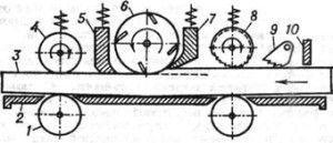схема одностороннего рейсмусового станка: 1 - ролик, 2 - стол, 3 - заготовка, 4 - задний подающий валик, 5 - задний прижим, 6 - вал ножей, 7 - передний прижим, 8 - передний подающий валик, 9 - защитный механизм, 10 - ограничитель
