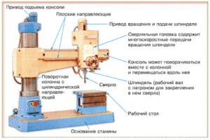 Классическая конструкция сверлильного станка
