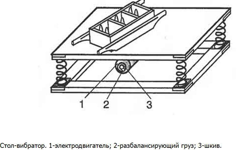 устройство стола-вибратора: 1 - электромотор; 2 - груз для разбалансировки; 3 - шкив