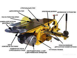 Стандартные функции универсального деревообрабатывающего станка