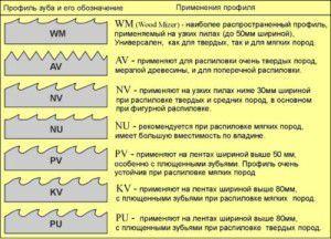 Виды профилей ленточных пил