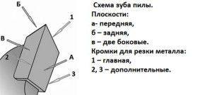 Геометрия твердосплавных напаек