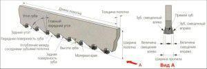 Геометрические параметры ленточной пилы