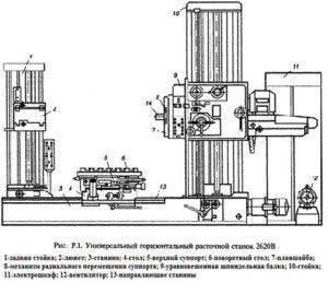 Схема горизонтально-расточного станка
