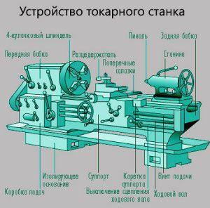 Компоненты токарного станка по металлу