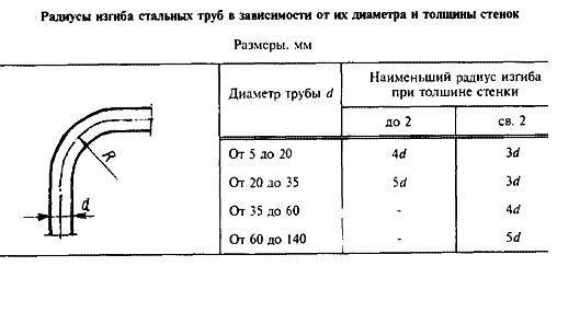 Радиусы изгиба профильной трубы на станке