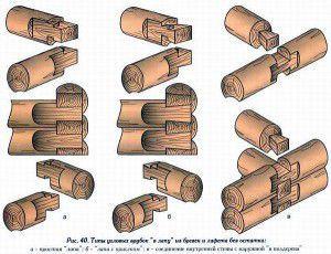 Виды соединительных элементов сруба