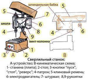Общая схема сверлильного станка