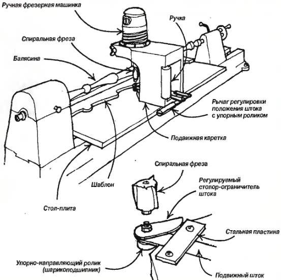 Приспособления для ручного фрезера своими руками чертежи