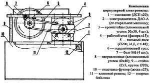 Общая схема стационарной циркулярной пилы
