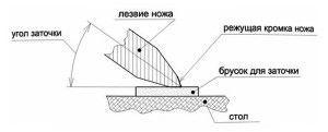 Схема расположения бруска относительно лезвия