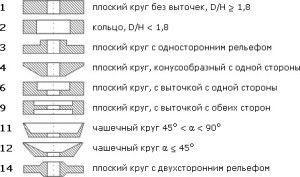 Формы шлифовальных кругов