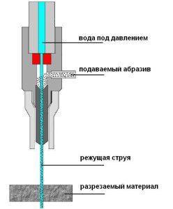 Установка гідроабразивного різання