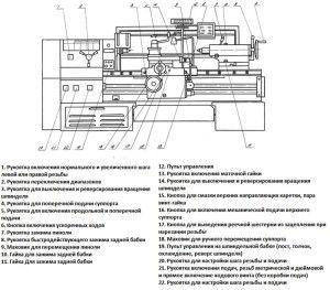 Расположение компонентов станка
