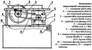 устройство стационарной циркулярной пилы