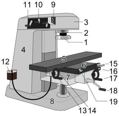 устройство мини фрезерного станка: 1 - фреза; 2 - шпиндель; 3 - хобот; 4 - станина; 5 - стол; 6 - салазки; 7 - консоль; 8 - плита основания; 9 - панель запуска шпинделя; 10 - регулировка передач шпинделя; 11 - регулировка скорости вращения шпинделя; 12 - подача СОЖ; 13 - продольное перемещение стола; 14 - 16 - ускоренное перемещение стола; 17 - поперечное перемещение стола