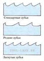 форма зубцов ленточной пилы