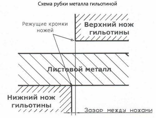 принцип рубки металла гильотиной