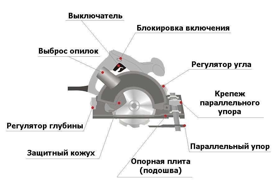 устройство ручной дисковой пилы