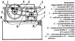 Элементы круглопильного станка