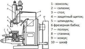 Пример компоновки сверлильно-фрезерного станка