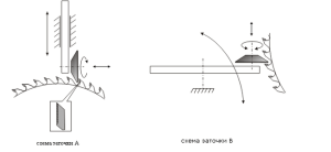 Схемы заточки дисковых пил
