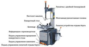 Шиномонтажный станок автомат