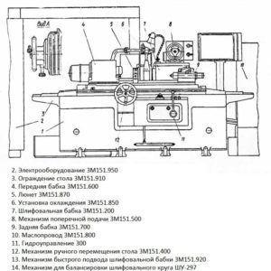 Пример компоновки станка ЗМ151