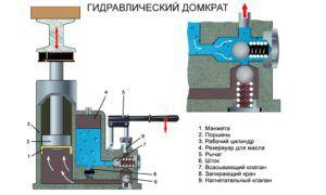Конструкция гидравлического домкрата