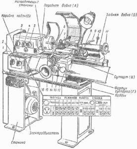 Схема станка ТВ-4