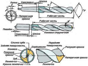 Конструкция сверла