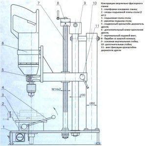 Конструкция сверлильно-фрезерного станка