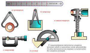 Основные типы измерительных инструментов