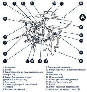 Стандартное расположение компонентов станка