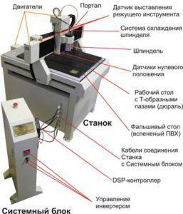 Расположение компонентов оборудования