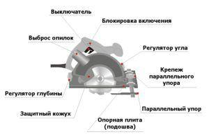 Конструкция погружной пилы
