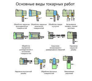 Типы токарных обработок
